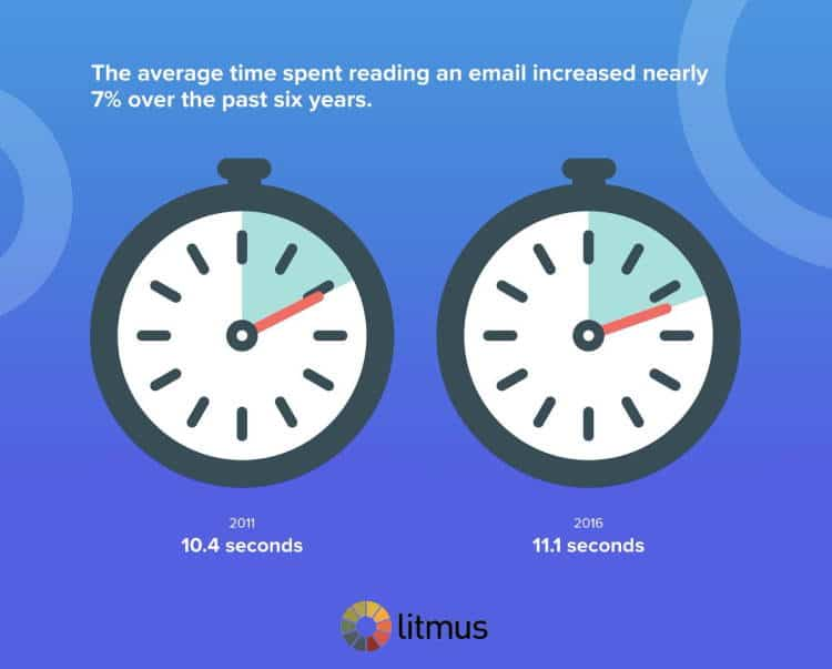 Average Time Spent Reading Emails